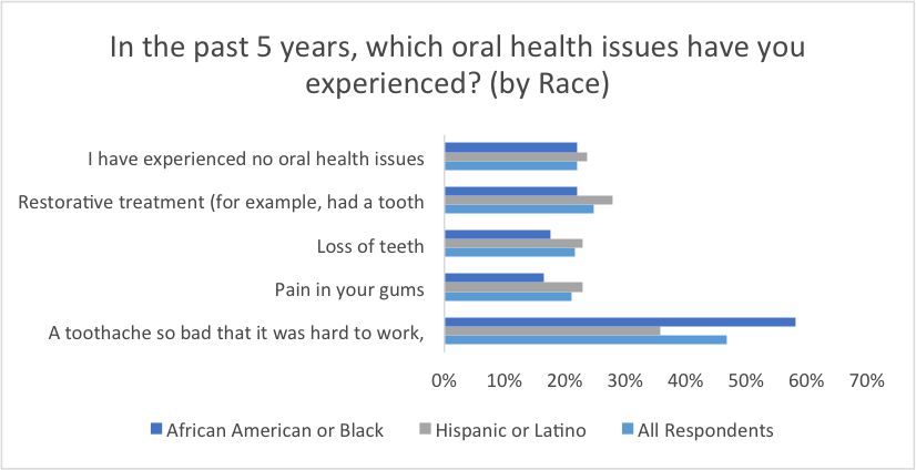 in-the-past-5-years-which-oral-health-issues-have-you-experienced-by-race
