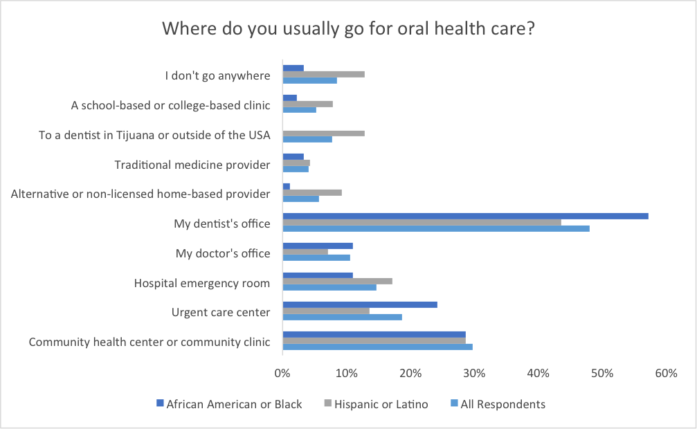 where-do-you-usually-go-for-oral-health-care